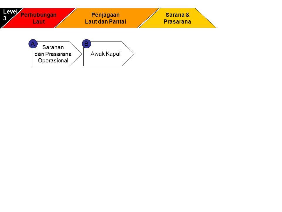 A B Level 3 Perhubungan Laut Penjagaan Laut dan Pantai Sarana &