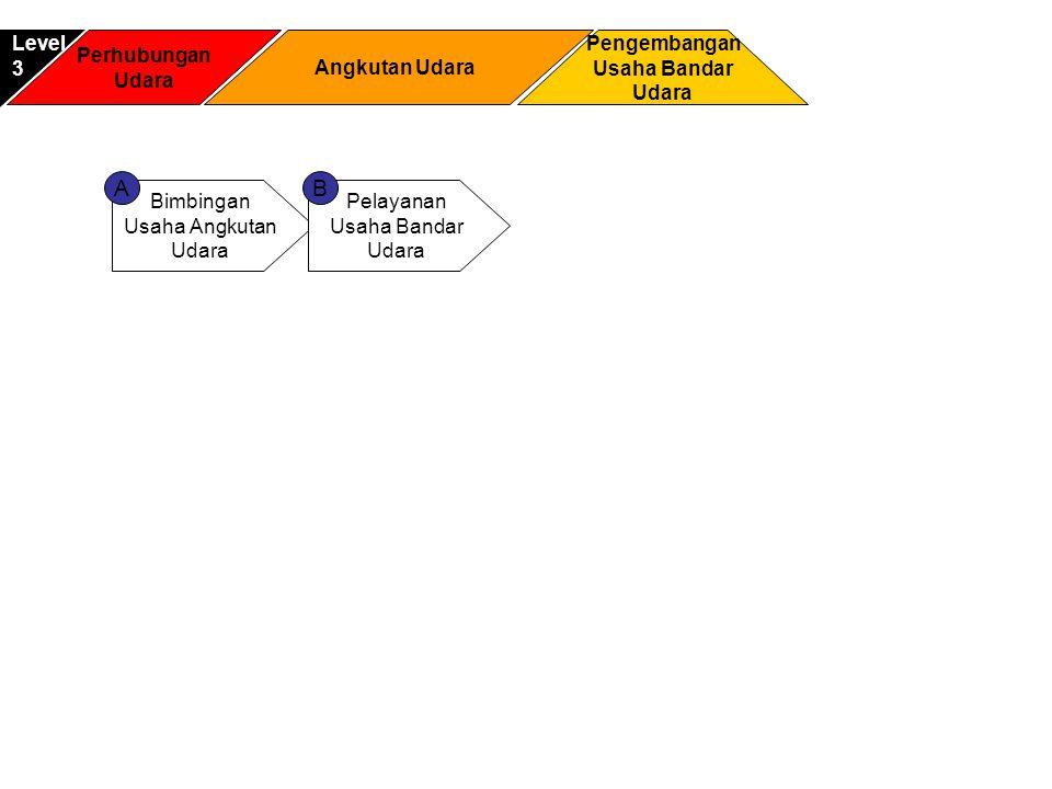 A B Level 3 Perhubungan Udara Angkutan Udara Pengembangan Usaha Bandar