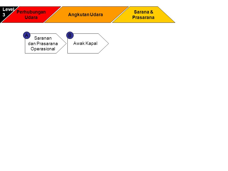 A B Level 3 Perhubungan Udara Angkutan Udara Sarana & Prasarana
