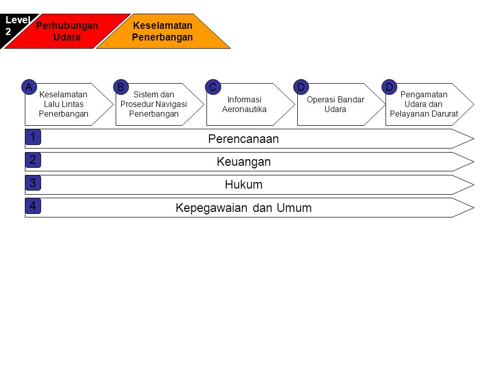 1 Perencanaan 2 Keuangan 3 Hukum 4 Kepegawaian dan Umum A B C D D