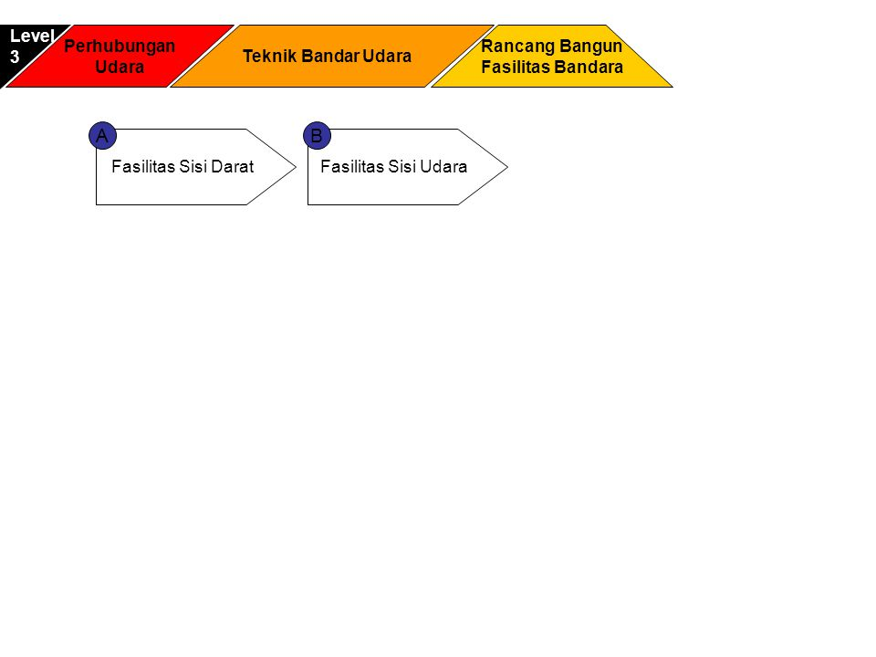 A B Level 3 Perhubungan Udara Teknik Bandar Udara Rancang Bangun