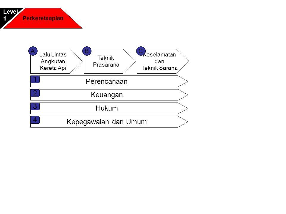 1 Perencanaan 2 Keuangan 3 Hukum 4 Kepegawaian dan Umum A B C Level 1