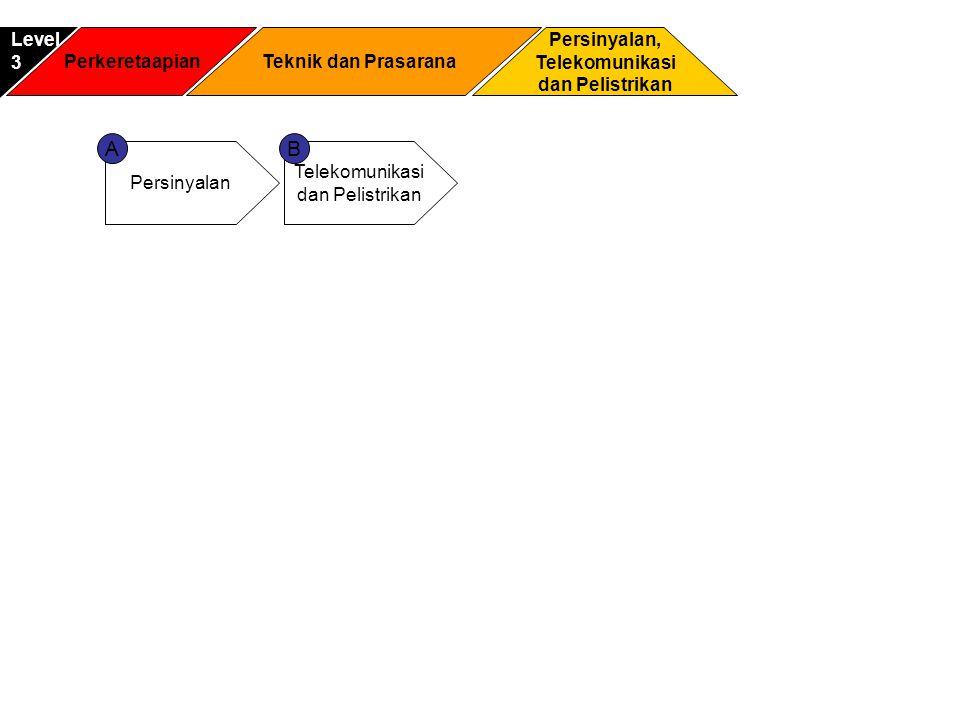 A B Level 3 Perkeretaapian Teknik dan Prasarana Persinyalan,