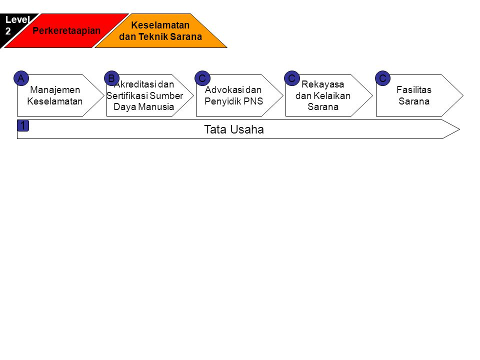 1 Tata Usaha A B C C C Level 2 Perkeretaapian Keselamatan