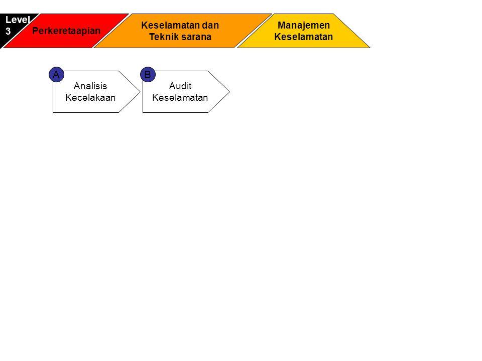 A B Level 3 Perkeretaapian Keselamatan dan Teknik sarana Manajemen