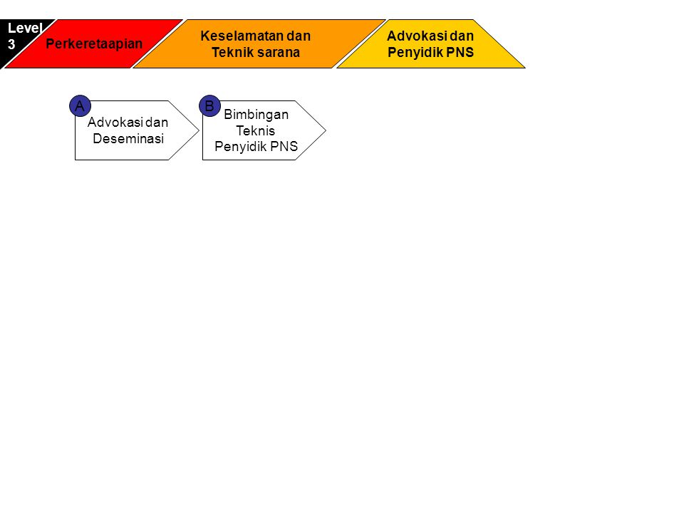A B Level 3 Perkeretaapian Keselamatan dan Teknik sarana Advokasi dan