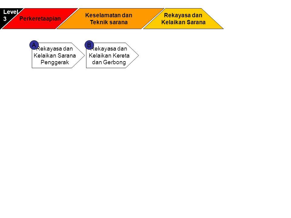A B Level 3 Perkeretaapian Keselamatan dan Teknik sarana Rekayasa dan