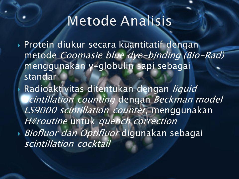 Metode Analisis Protein diukur secara kuantitatif dengan metode Coomasie blue dye-binding (Bio-Rad) menggunakan y-globulin sapi sebagai standar.