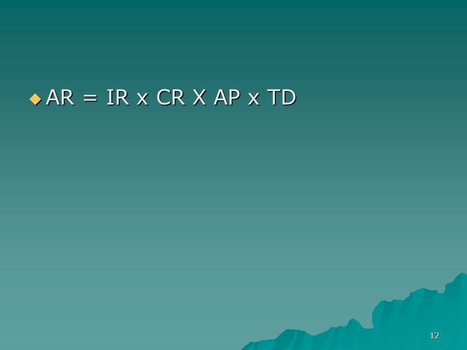 AR = IR x CR X AP x TD