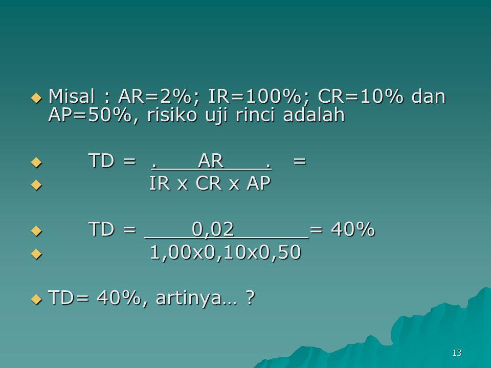 Misal : AR=2%; IR=100%; CR=10% dan AP=50%, risiko uji rinci adalah