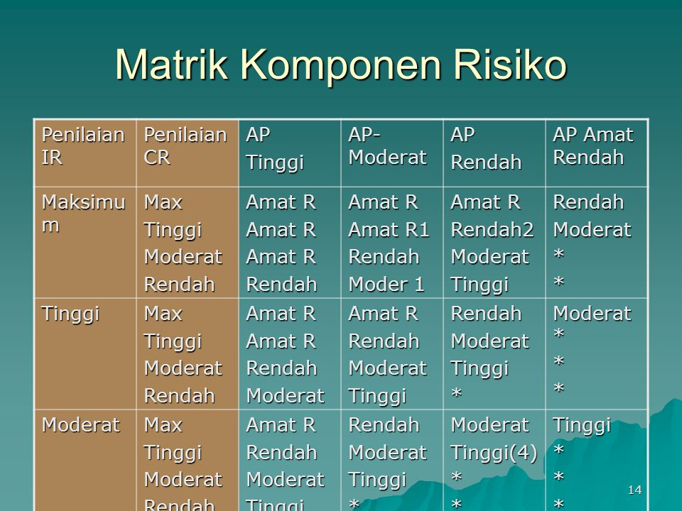 Matrik Komponen Risiko