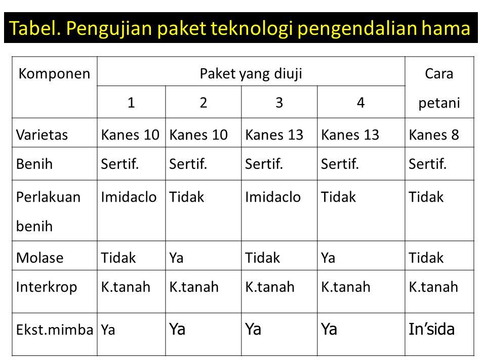 Tabel. Pengujian paket teknologi pengendalian hama