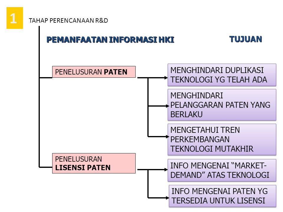 1 PEMANFAATAN INFORMASI HKI TUJUAN