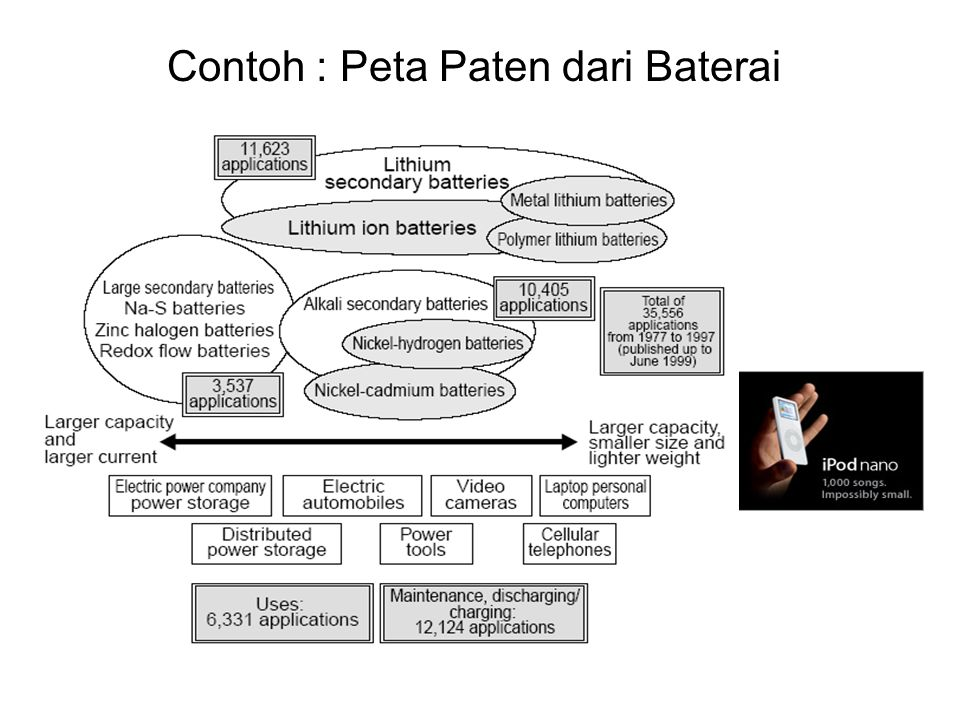 Contoh : Peta Paten dari Baterai