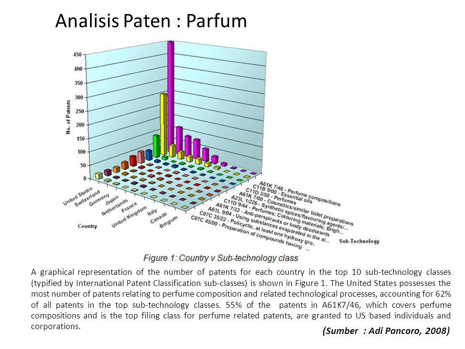Analisis Paten : Parfum