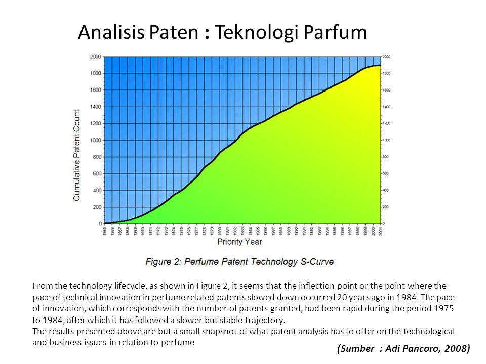 Analisis Paten : Teknologi Parfum