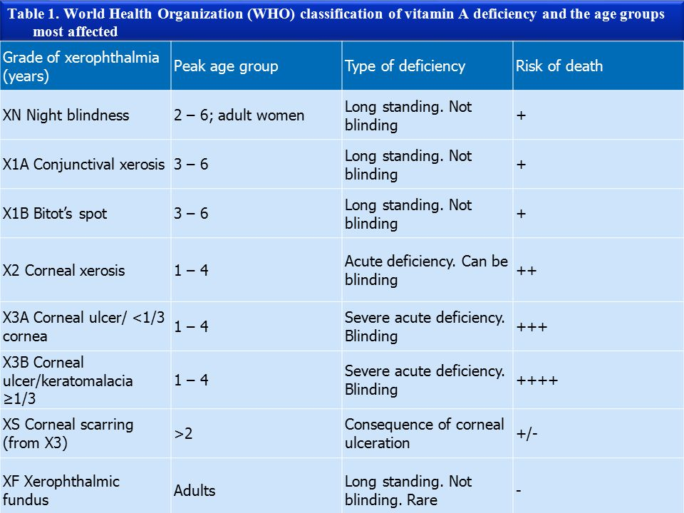 Table 1. World Health Organization (WHO) classification of vitamin A deficiency and the age groups most affected