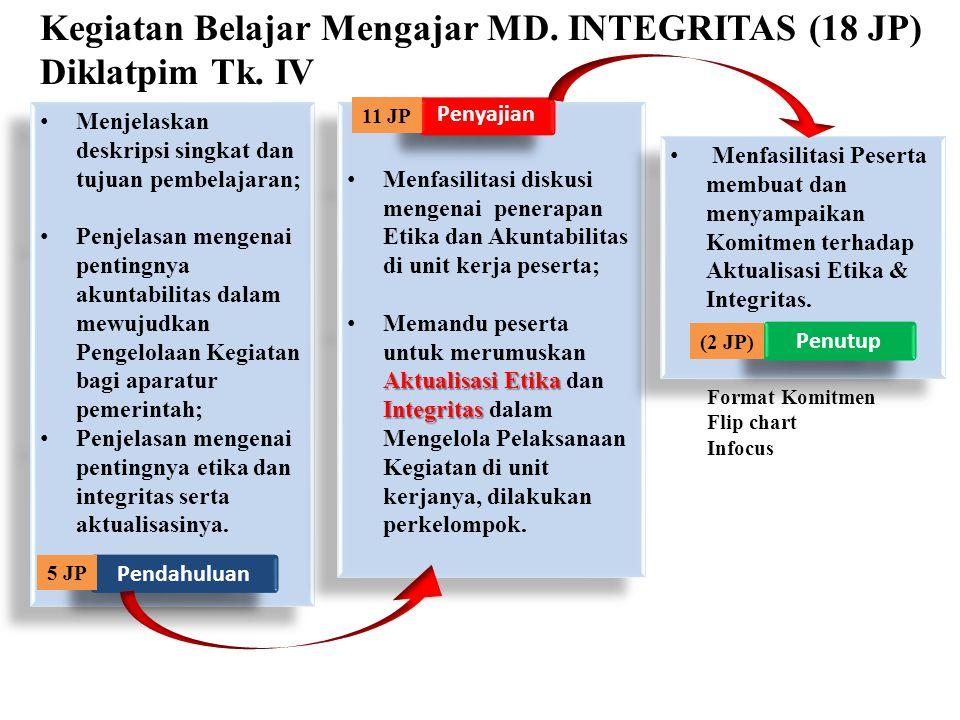Kegiatan Belajar Mengajar MD. INTEGRITAS (18 JP) Diklatpim Tk. IV