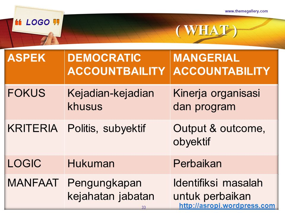 ( WHAT ) ASPEK DEMOCRATIC ACCOUNTBAILITY MANGERIAL ACCOUNTABILITY