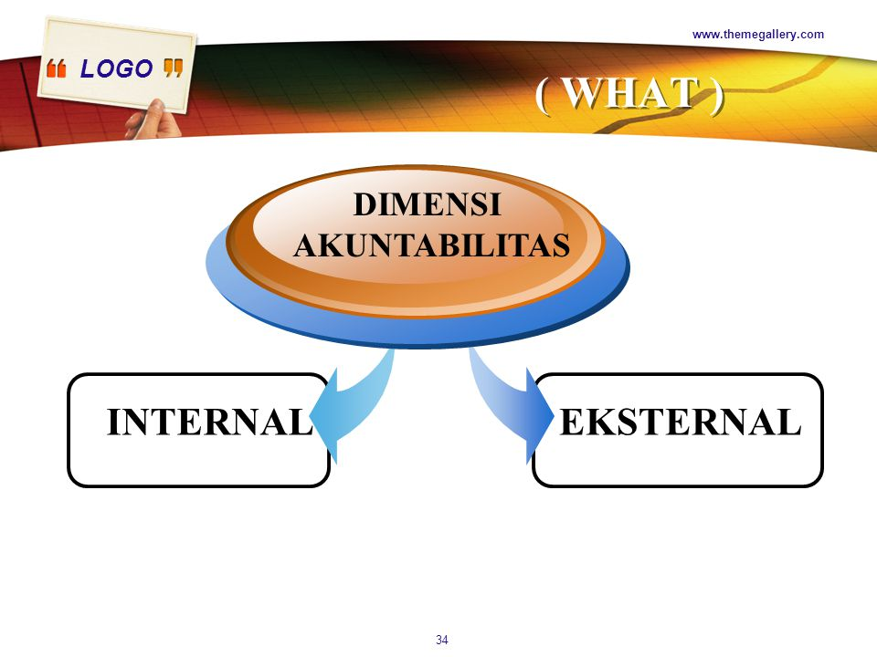www.themegallery.com ( WHAT ) DIMENSI AKUNTABILITAS INTERNAL EKSTERNAL