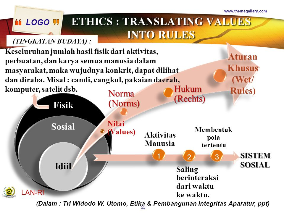 ETHICS : TRANSLATING VALUES INTO RULES