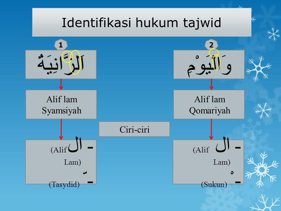 Identifikasi hukum tajwid
