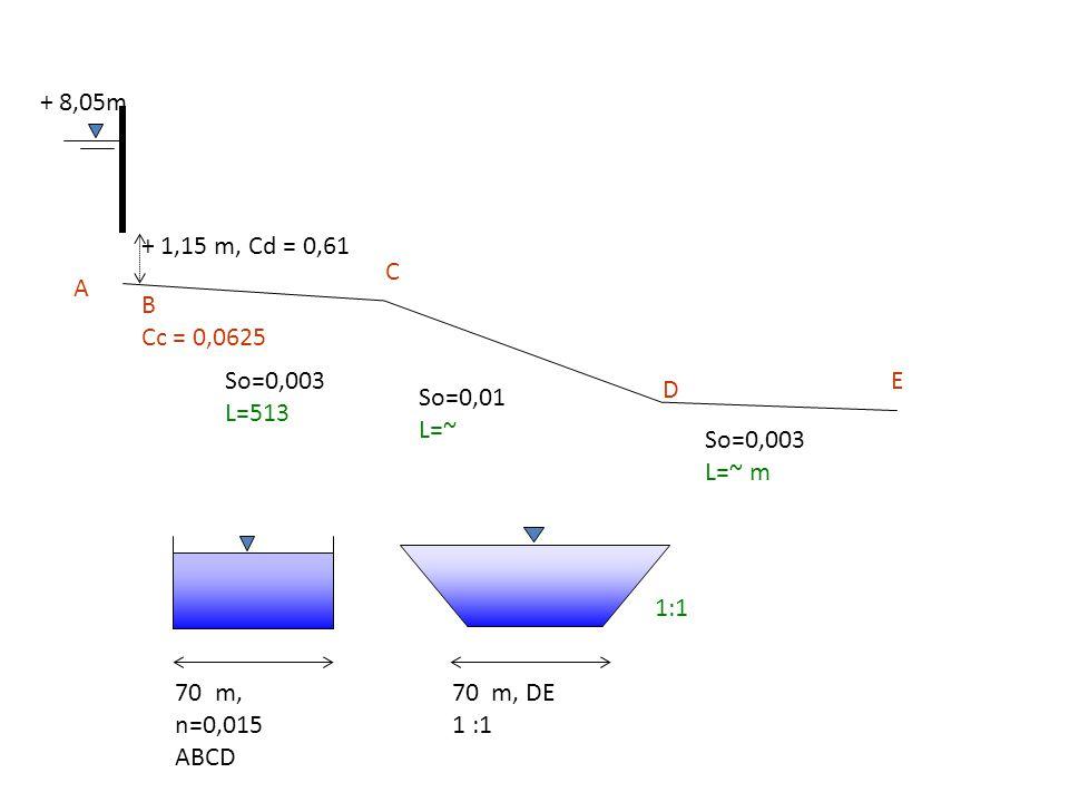 + 8,05m + 1,15 m, Cd = 0,61. C. A. B. Cc = 0,0625. So=0,003. L=513. E. D. So=0,01. L=~ So=0,003.
