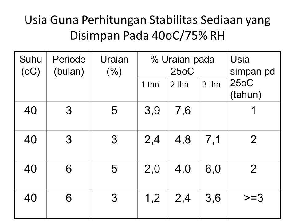 Usia Guna Perhitungan Stabilitas Sediaan yang Disimpan Pada 40oC/75% RH