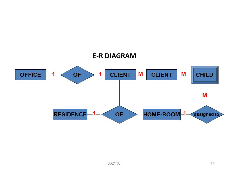 E-R DIAGRAM OF CHILD OFFICE 1 1 CLIENT M CLIENT M M OF RESIDENCE 1