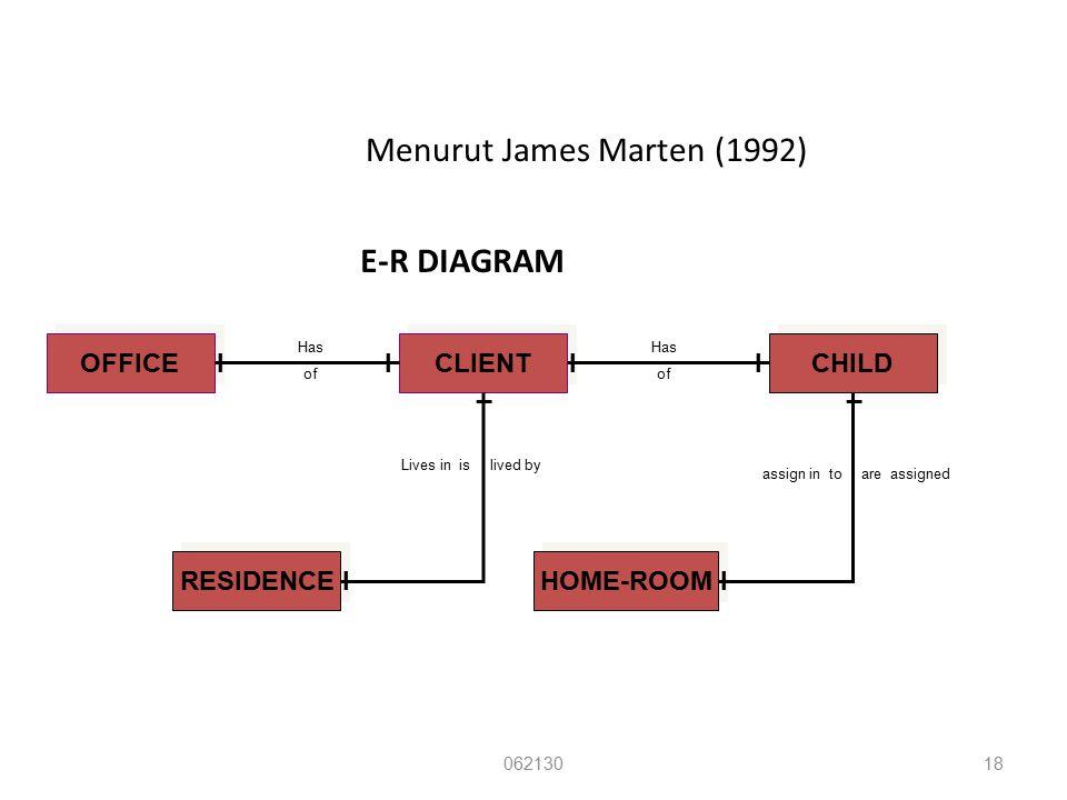 Menurut James Marten (1992)
