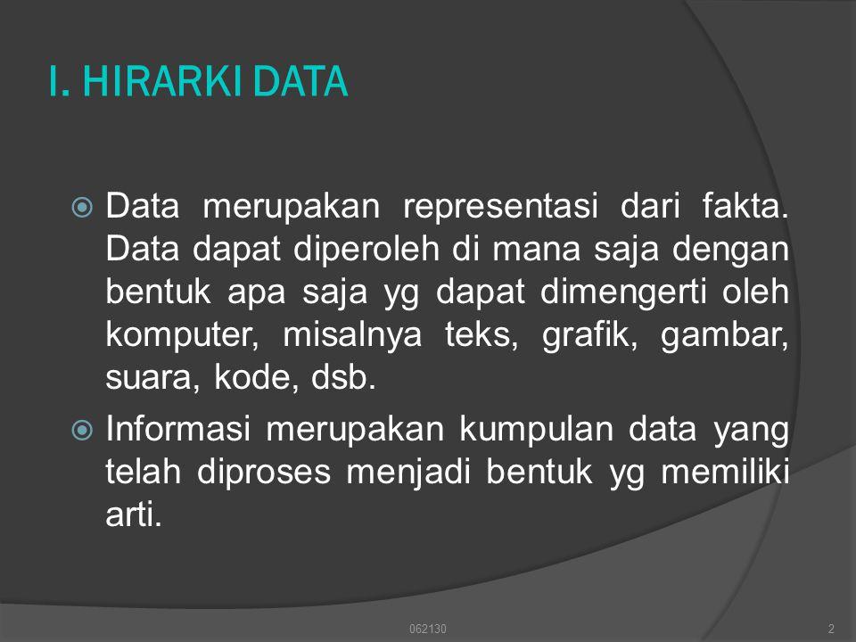 I. HIRARKI DATA