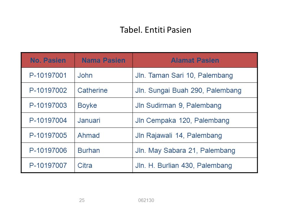Tabel. Entiti Pasien No. Pasien Nama Pasien Alamat Pasien P-10197001