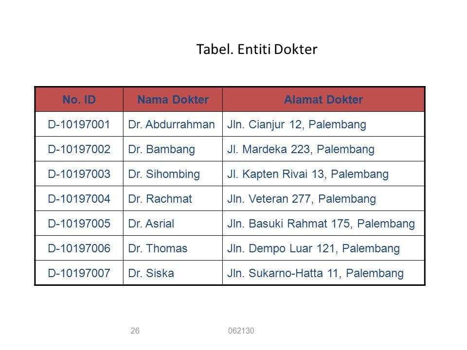Tabel. Entiti Dokter No. ID Nama Dokter Alamat Dokter D-10197001