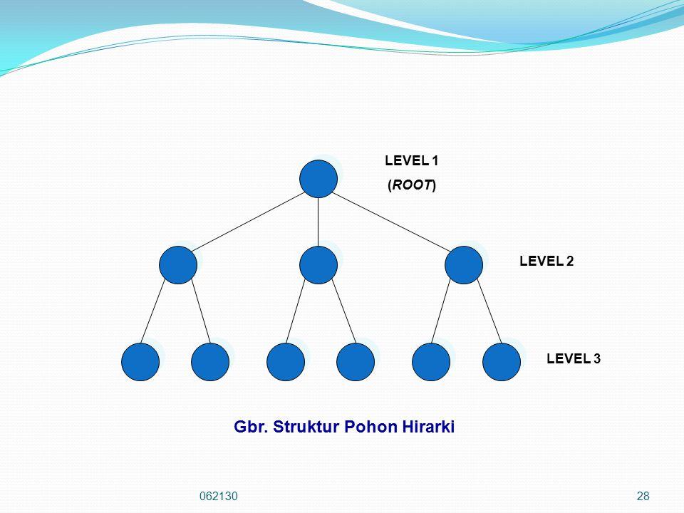 Gbr. Struktur Pohon Hirarki