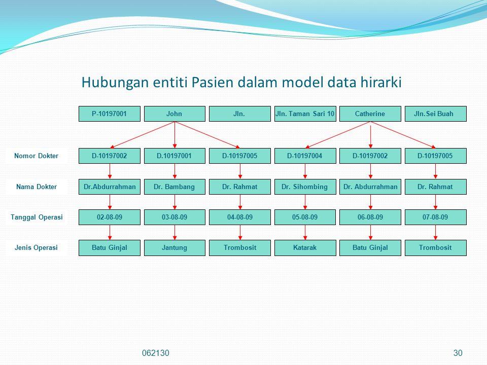 Hubungan entiti Pasien dalam model data hirarki