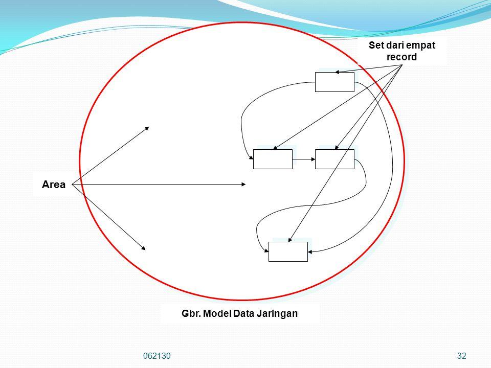 Gbr. Model Data Jaringan