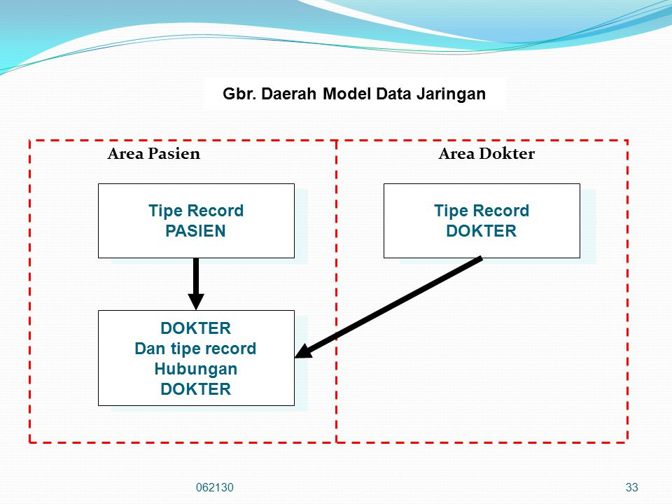 Gbr. Daerah Model Data Jaringan