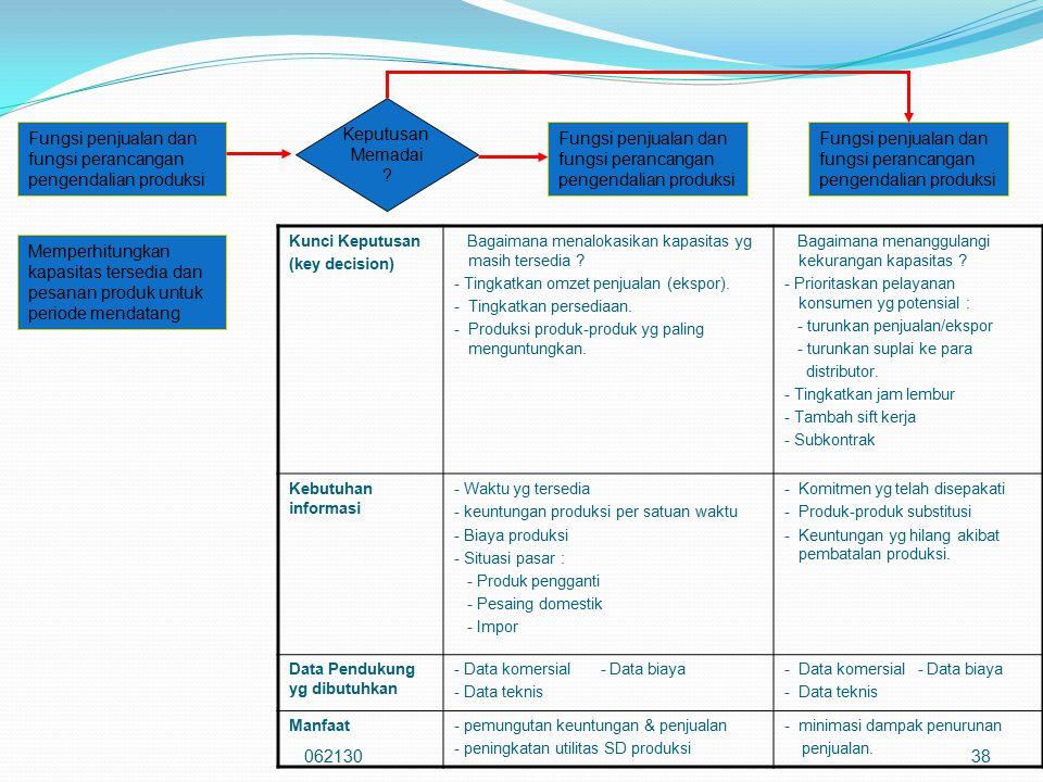 Fungsi penjualan dan fungsi perancangan pengendalian produksi