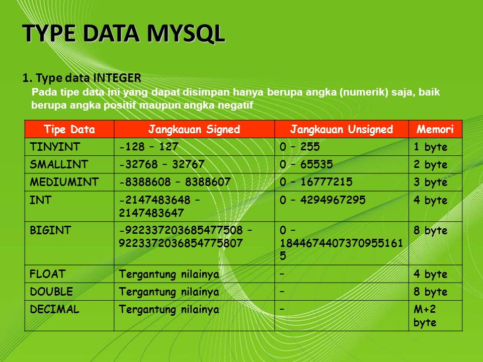 TYPE DATA MYSQL 1. Type data INTEGER Powerpoint Templates