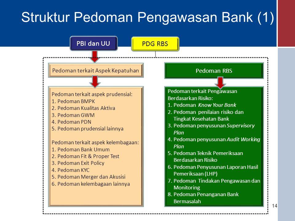 Struktur Pedoman Pengawasan Bank (1)
