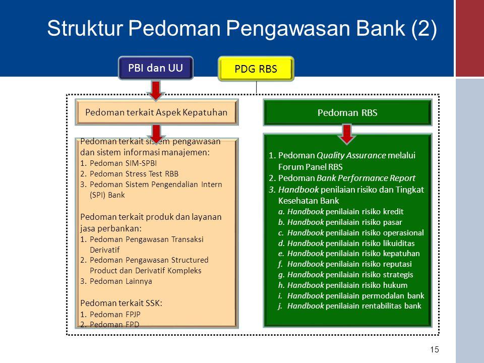 Struktur Pedoman Pengawasan Bank (2)