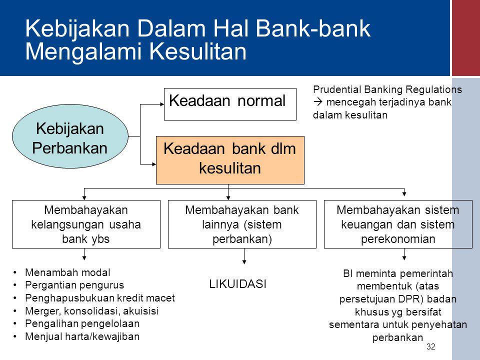 Kebijakan Dalam Hal Bank-bank Mengalami Kesulitan