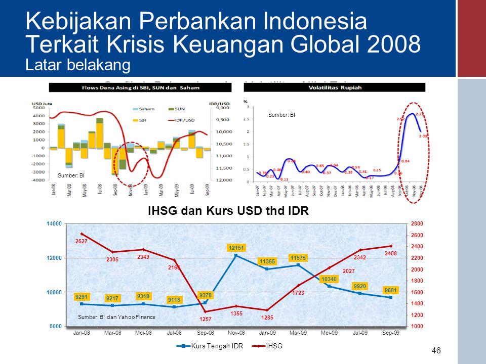 Kebijakan Perbankan Indonesia Terkait Krisis Keuangan Global 2008 Latar belakang