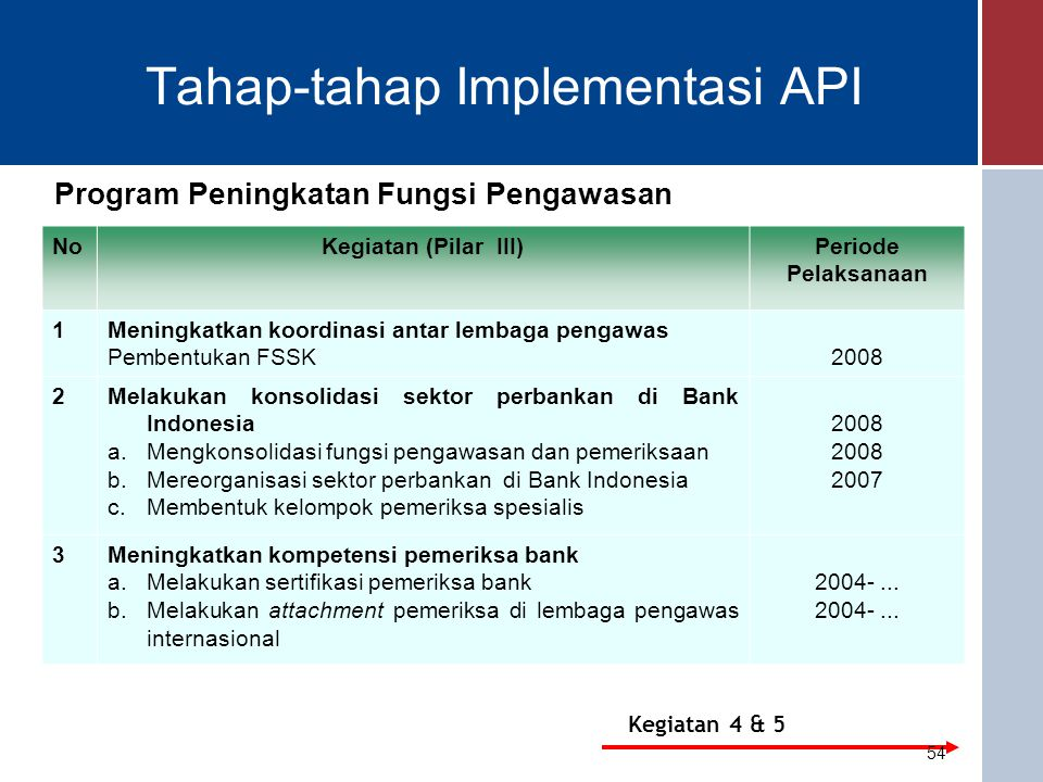 Tahap-tahap Implementasi API