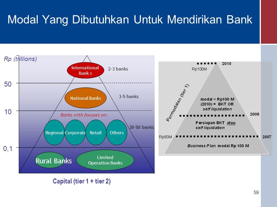 Modal Yang Dibutuhkan Untuk Mendirikan Bank