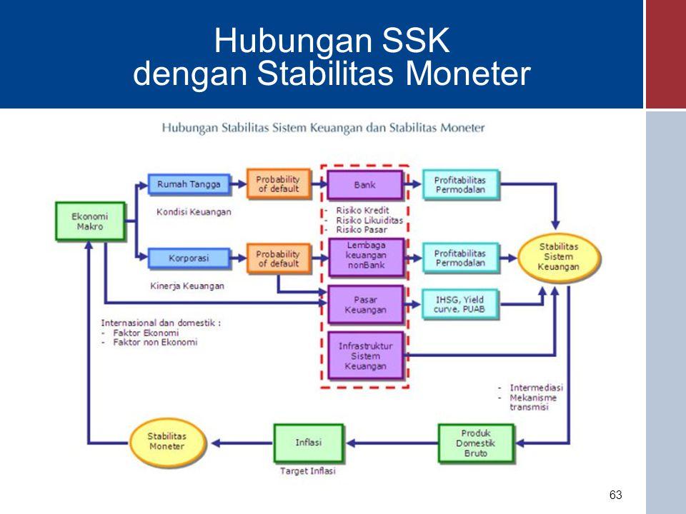 Hubungan SSK dengan Stabilitas Moneter
