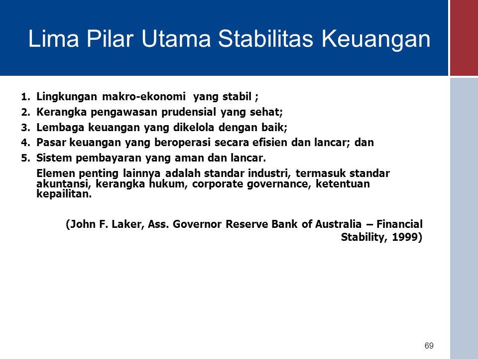 Lima Pilar Utama Stabilitas Keuangan