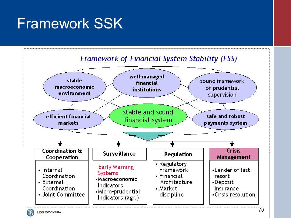Framework SSK
