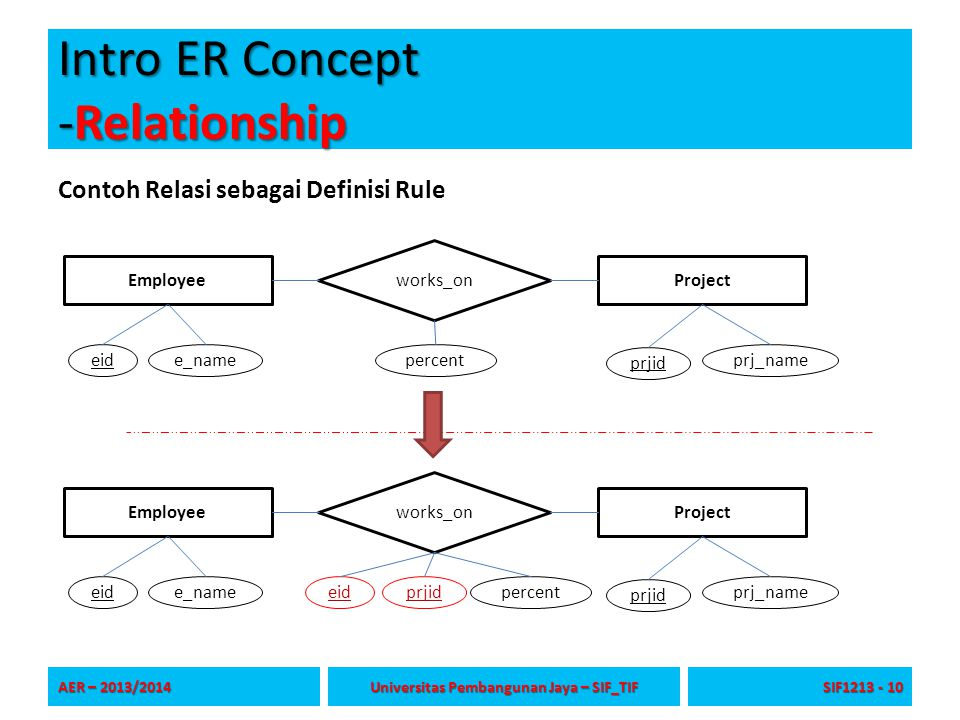 Intro ER Concept -Relationship