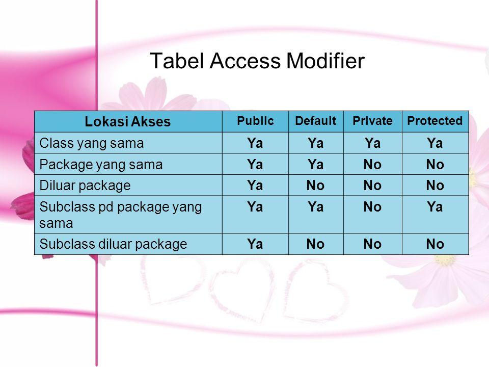 Tabel Access Modifier Lokasi Akses Class yang sama Ya